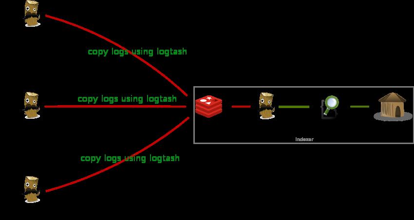 Centralized Logs Management with Logtash, ElasticSearch ...